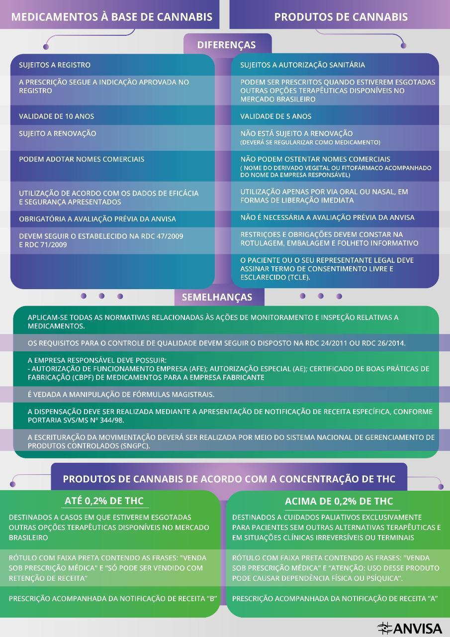 diferença entre medicamentos à base de cannabis e produtos de cannabis