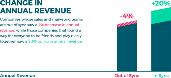 Change in annual revenue. Companies who sales and marketing teams are out of synch saw a 4% decrease in annual revenue, while those companies that found a way for everyone to be friends and play nicely together, saw a 20% bump in annual revenue.