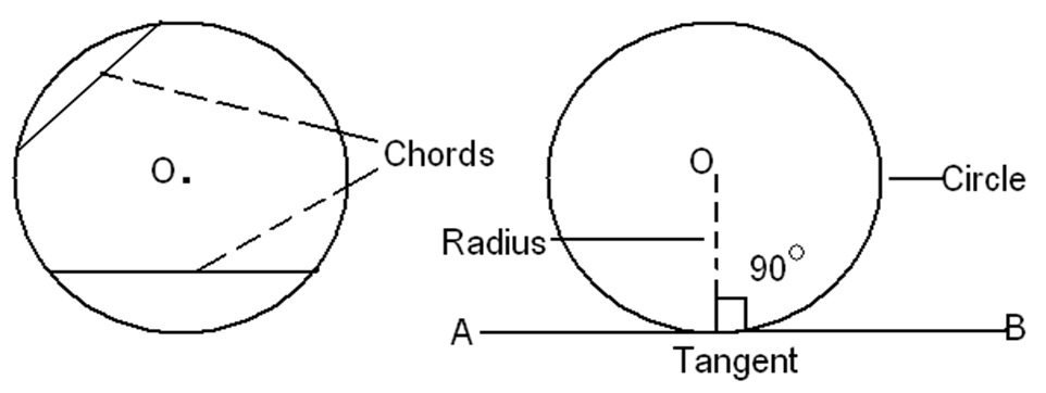 Chord and Tangent