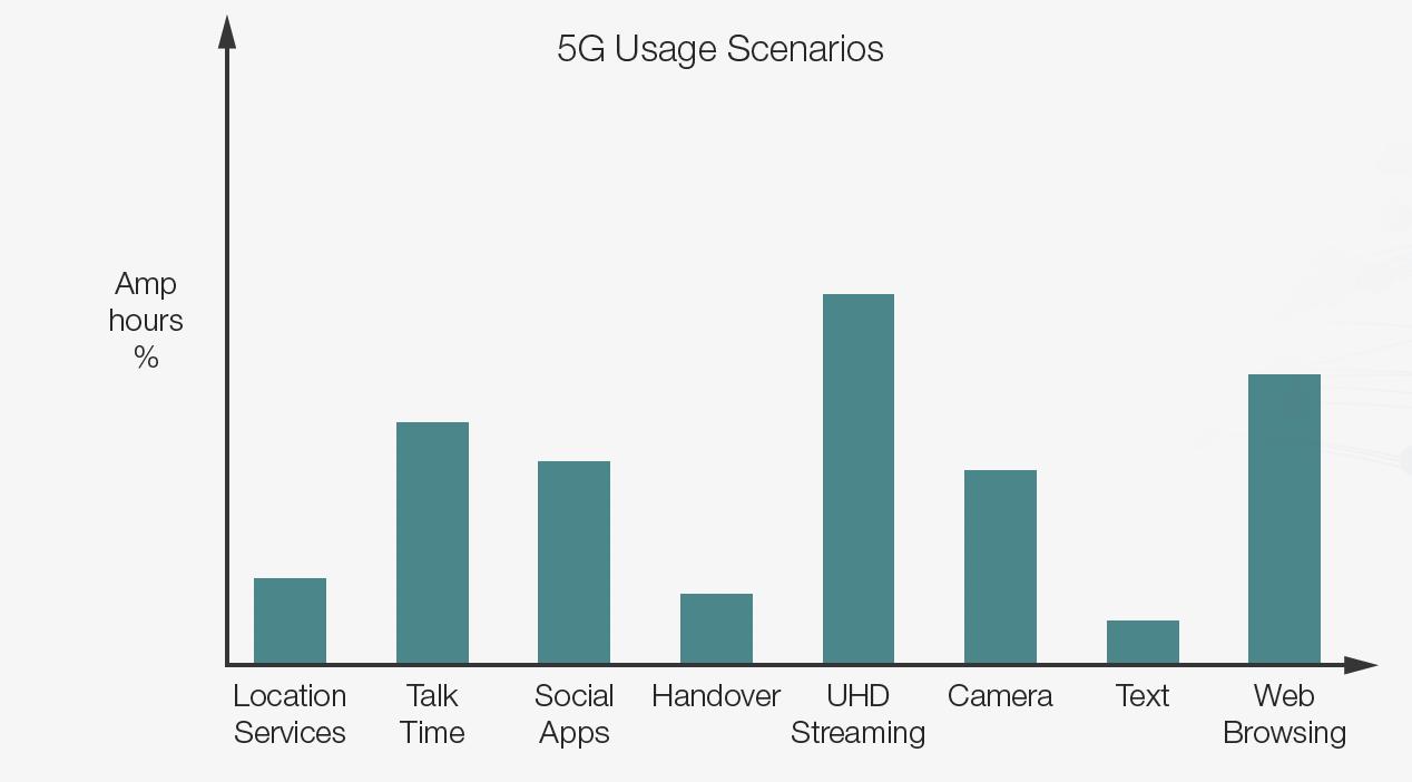 Figure 2. Battery consumption under different usage scenarios