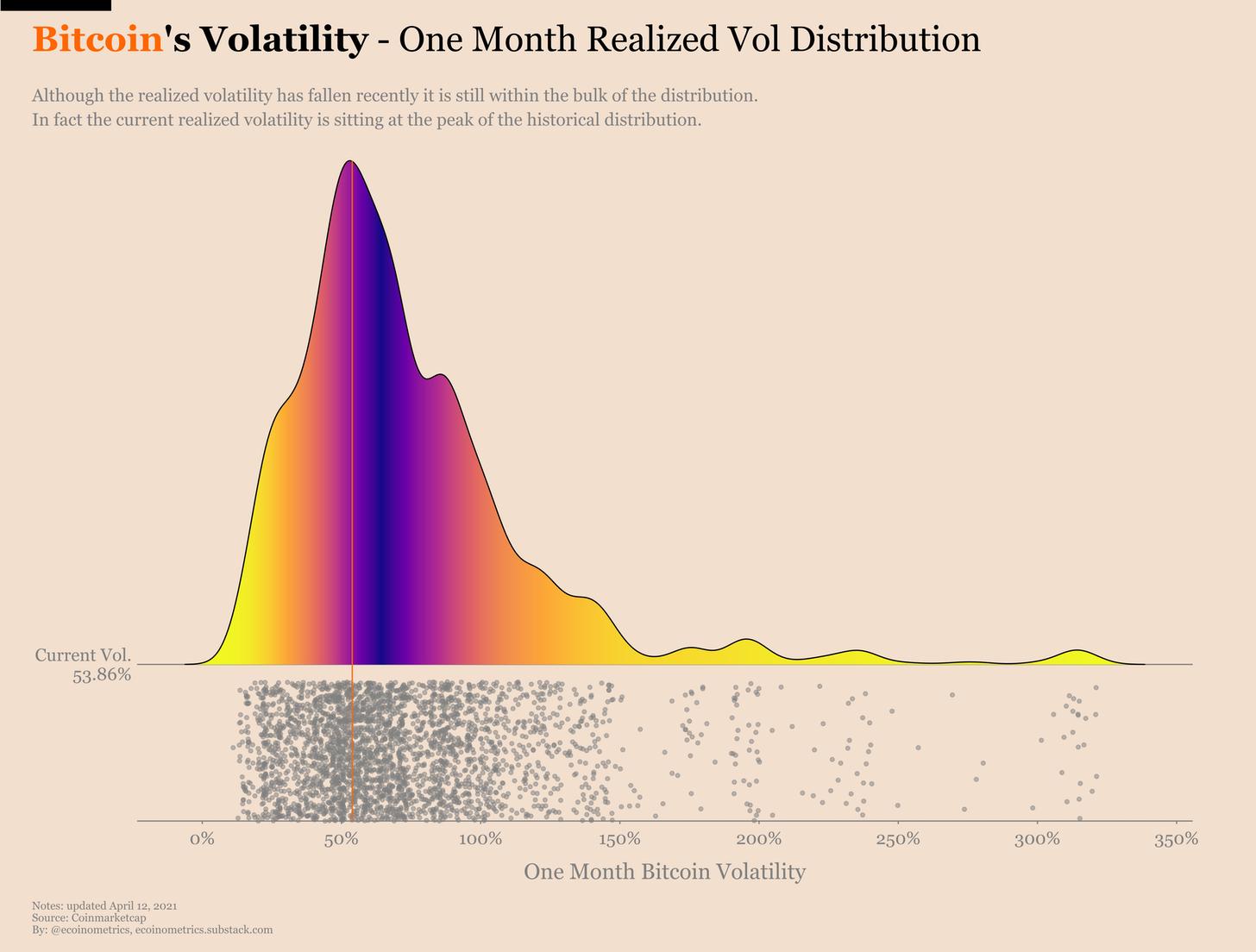Volatilidade mensal do bitcoin
