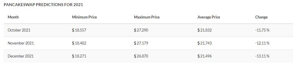 PancakeSwap Price Prediction 2021-2025 2