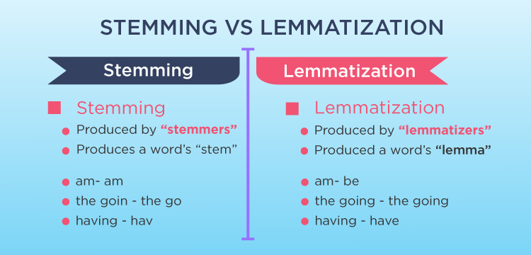 Image describing the difference between stemming and lemmatization