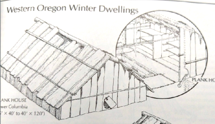 Pacific NW tribes winter dwelling, from Zuker and Hogfoss