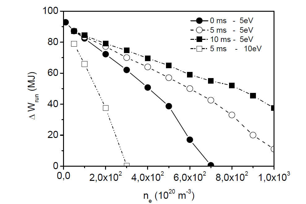 For the same 15 MA disruptions than Fig.1: energy deposited on the runaway electrons during the scraping-off phase as a function of density. A density ne0 = 5^1021 m-3 is assumed at the start of the CQ increasing to ne due to a second impurity injection at Dt.