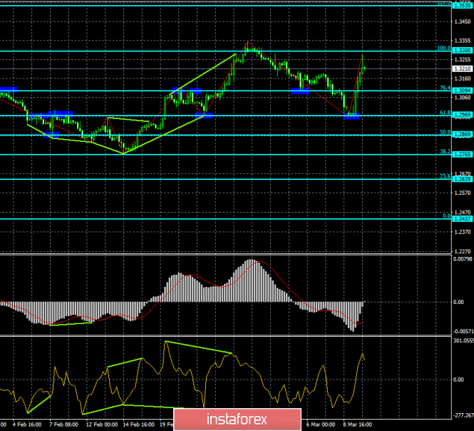 Analysis of GBP / USD Divergences for March 12. A movement upwards for the pound before a new fall?