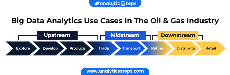 The images shows use cases of oil and gas industry in big data analytics, which include upstream, midstream and downstream.