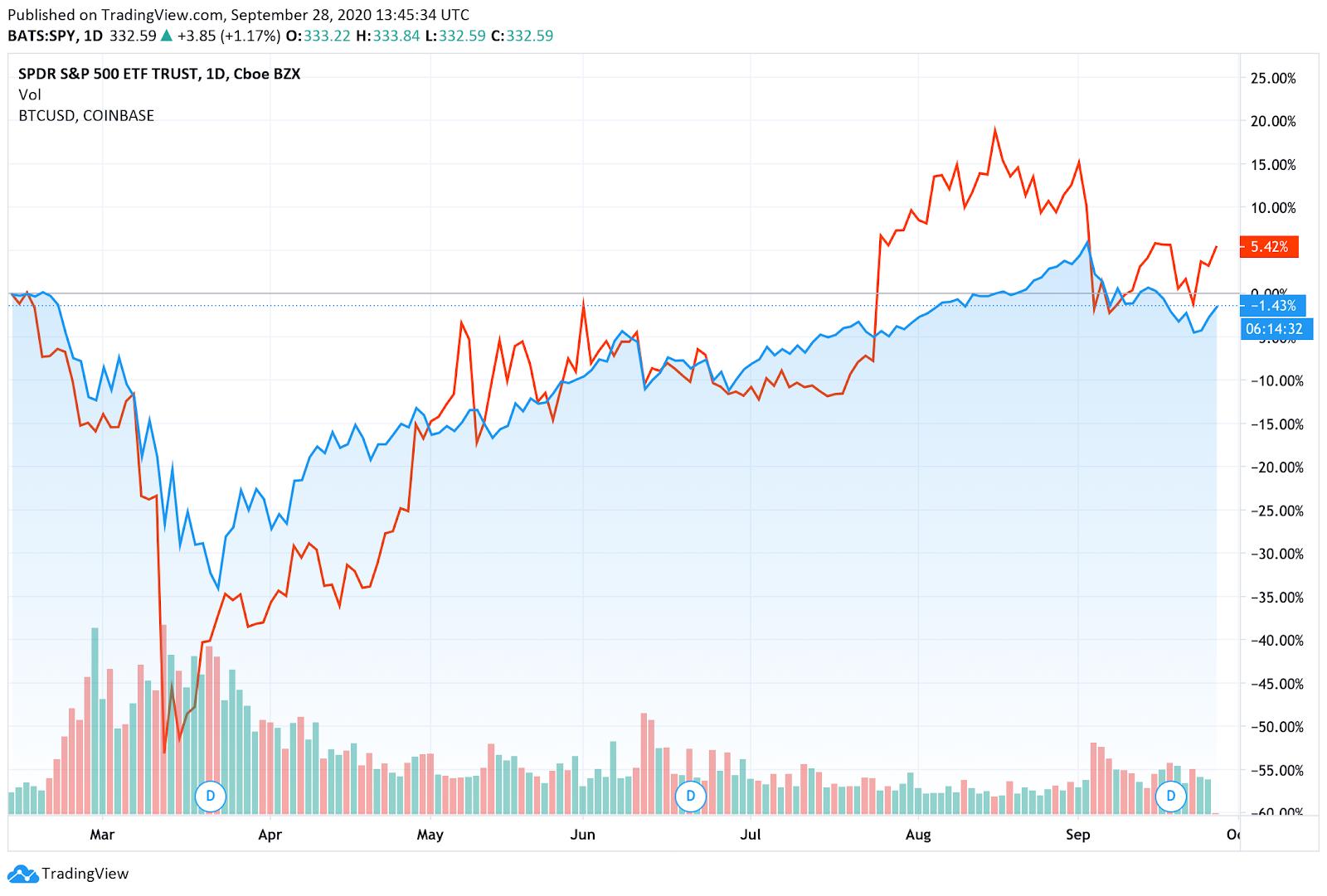 bitcoin e S&P500 gráfico de correlação