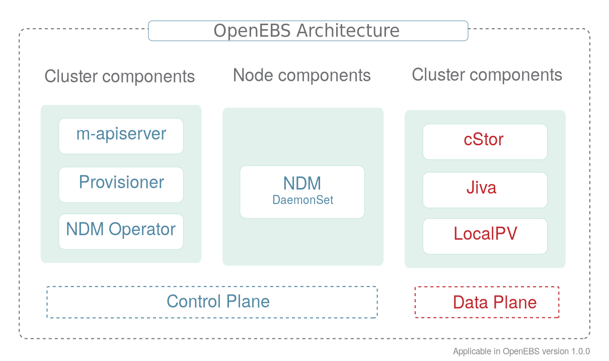 OpenEBS Architecture