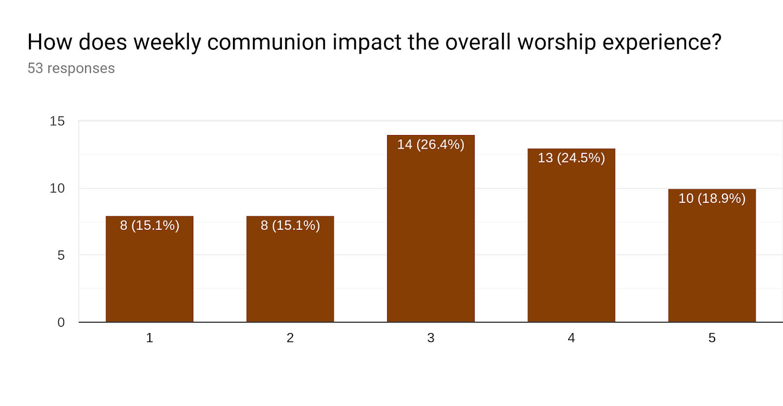 Forms response chart. Question title: How does weekly communion impact the overall worship experience?. Number of responses: 53 responses.