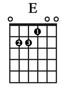 Cách bấm hợp âm E (Mi trưởng) – Học guitar thờ phượng