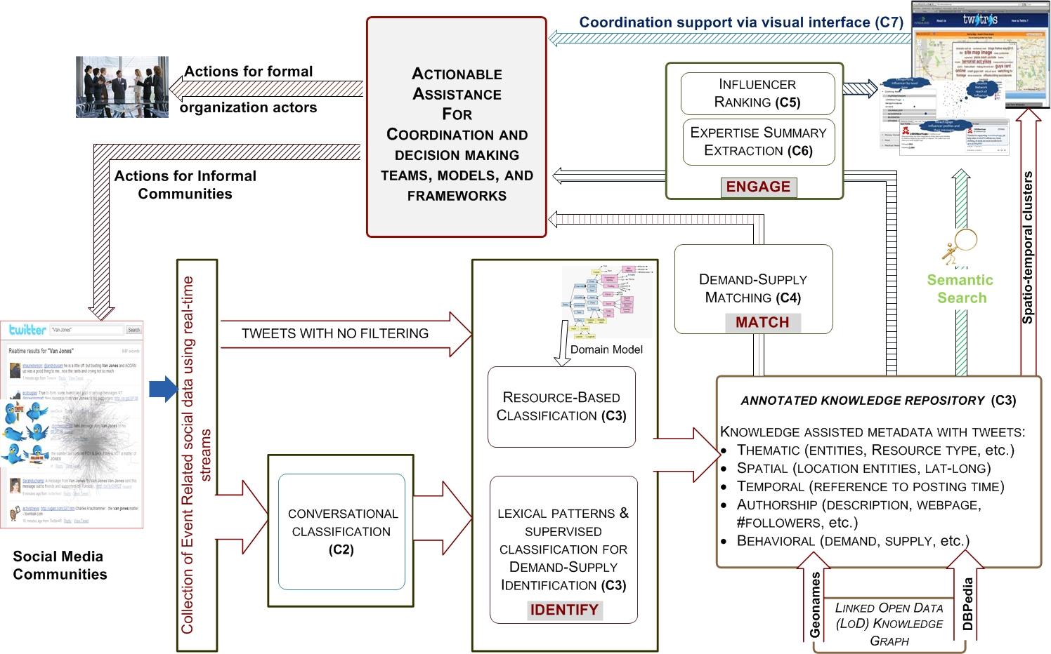CoordinationAnalysisFramwork-v3.jpg