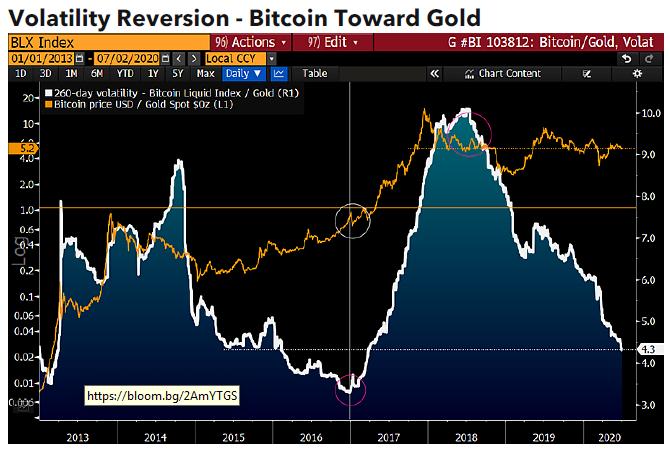 Bitcoin wird abnehmen oder erhohen