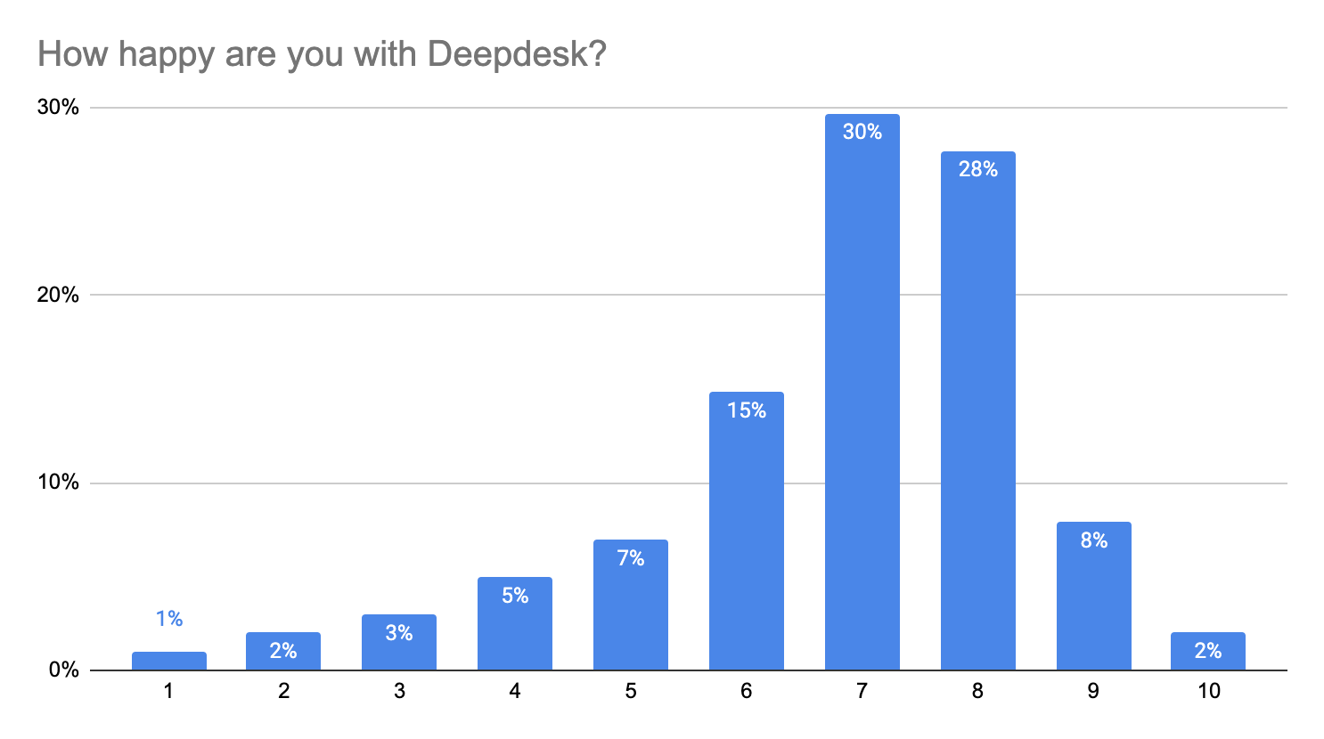 Most contact center agents are happy with Deepdesk