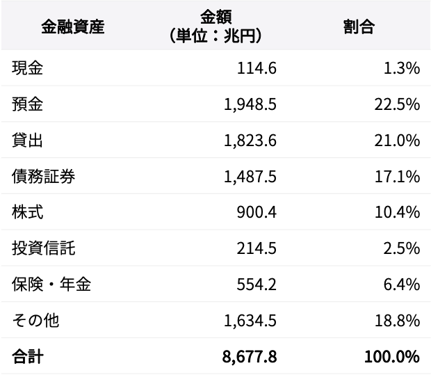 表1 主な金融資産の金額と割合(2020年3月末)[出所:日本銀行「資金循環統計」を元に筆者作成]