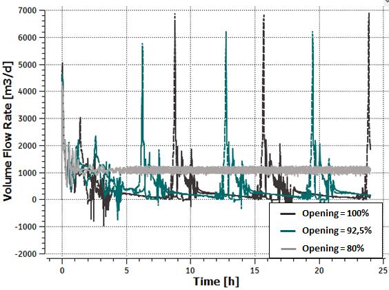 Figure 5: Total oil volumetric flow rate STD trend (choke valve opening)