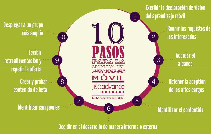 Imagen de los 10 pasos para la adopción del aprendizaje móvil