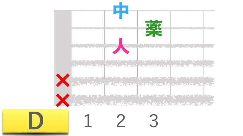 ギターコードDディーメジャーの押さえかたダイアグラム表