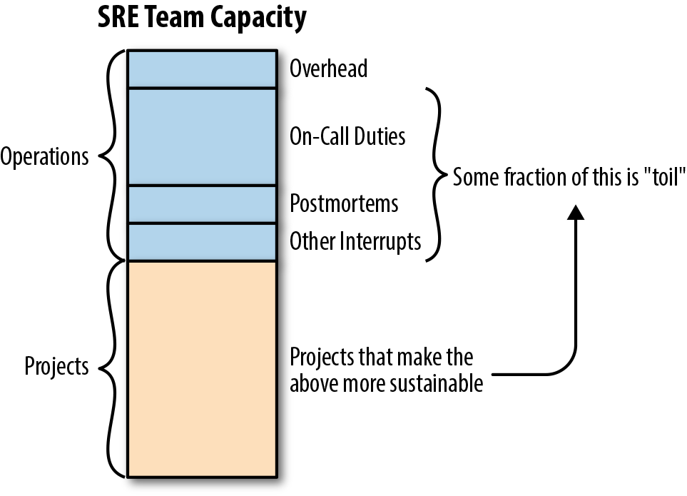 #The-two-categories-of-SRE-work