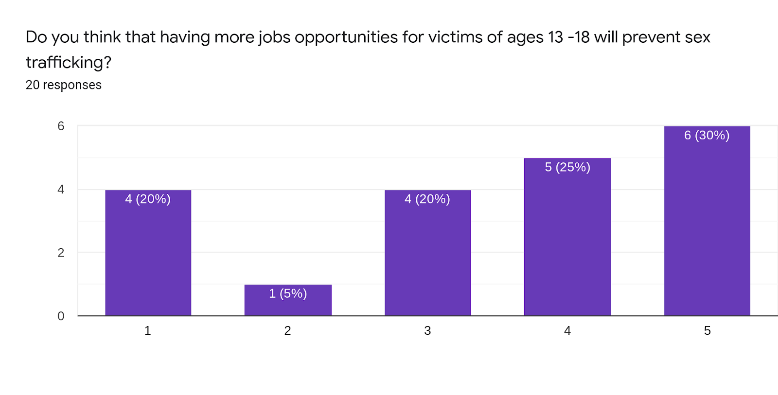 Forms response chart. Question title: Do you think that having more jobs opportunities for victims of ages 13 -18 will prevent sex trafficking?. Number of responses: 20 responses.