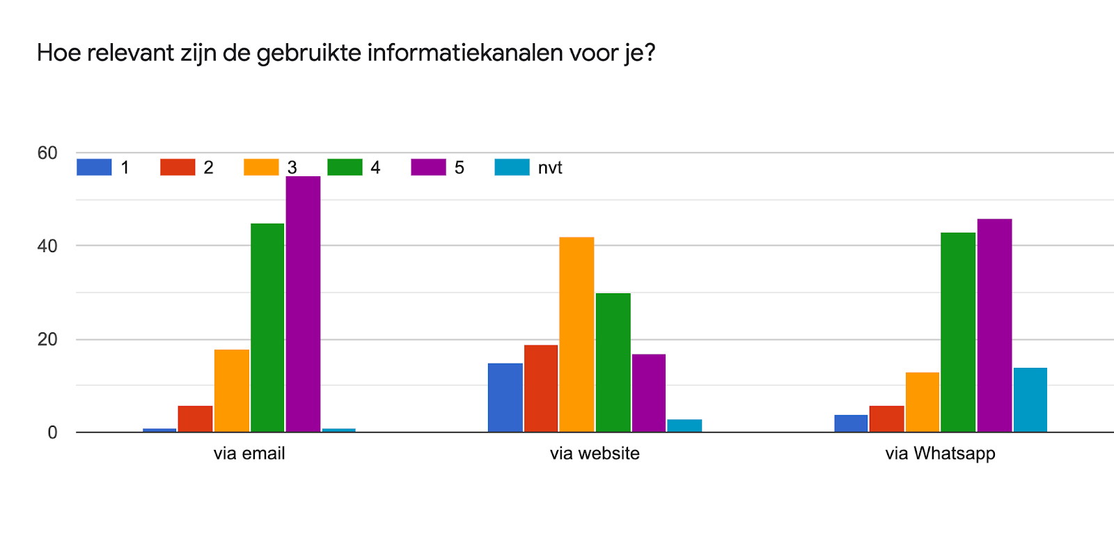 Diagram met antwoorden op het Formulier. Titel van de vraag: Hoe relevant zijn de gebruikte informatiekanalen voor je?. Aantal antwoorden: .