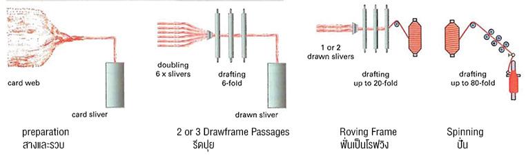 Roving-Doubling-Drafting.jpg