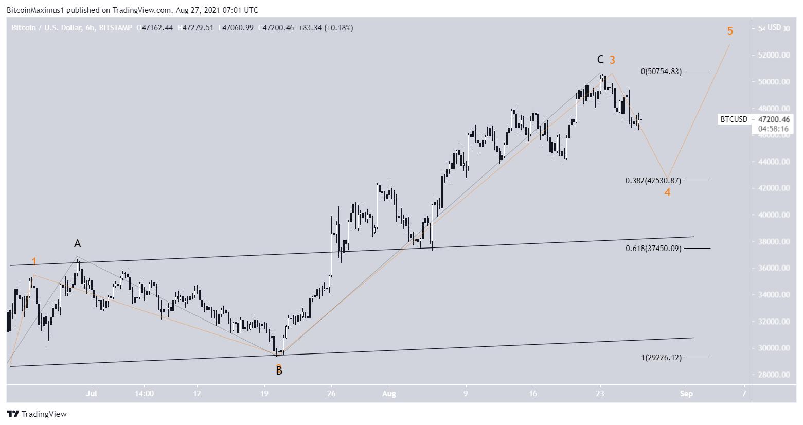 Bitcoin price price BTC chart 08/27/2021 wave counting