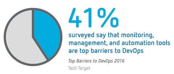 41% surveyed say that monitoring, management and automation tools are top barriers to DevOps