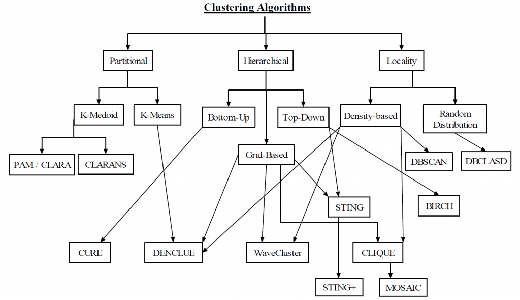525x302xclusteringAlgorithms-1024x590.png.pagespeed.ic.VuIcJpBB10