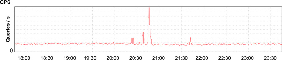 Application's requests received per second, showing a brief spike and return to normal.