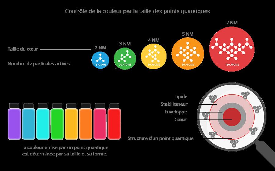 Quantum Dots - Filtre à boîtes quantiques.