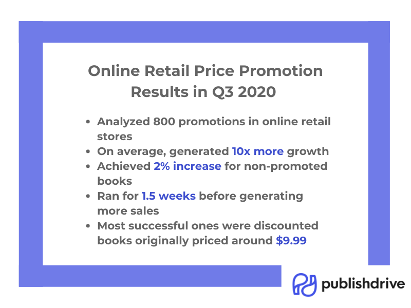 PublishDrive Online Retail Price Promotions in 2020
