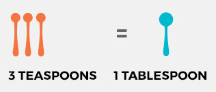 Tablespoons to Teaspoons