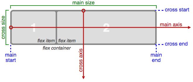 css3 flexible box layout scheme