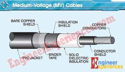 Cables- introduction: A medium-voltage cable is a cable that can be single- conductor or multi-conductor and has insulation ratings from 2001 V to 35,000 V.