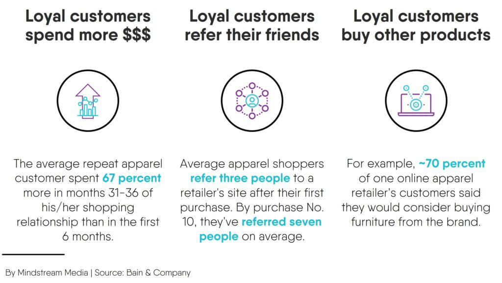 How to Increase Word of Mouth Marketing Using a Referral Program 5