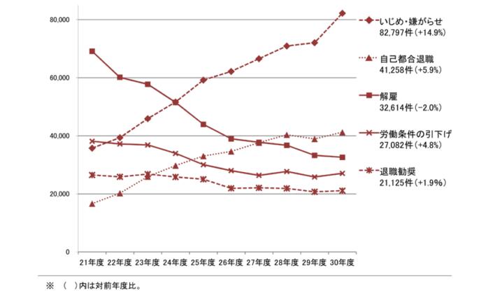 労働紛争の相談内容別件数グラフ