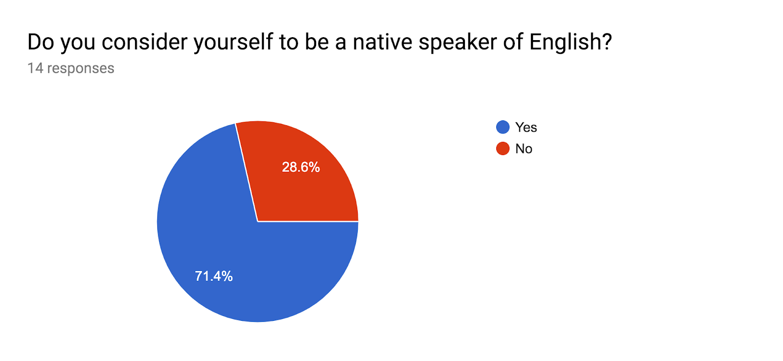 Forms response chart. Question title: Do you consider yourself to be a native speaker of English?. Number of responses: 14 responses.
