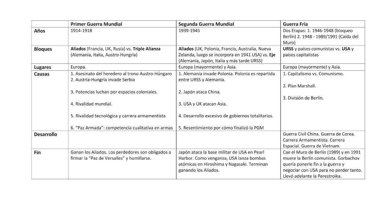 Cuadro comparativo Guerras - Google Docs
