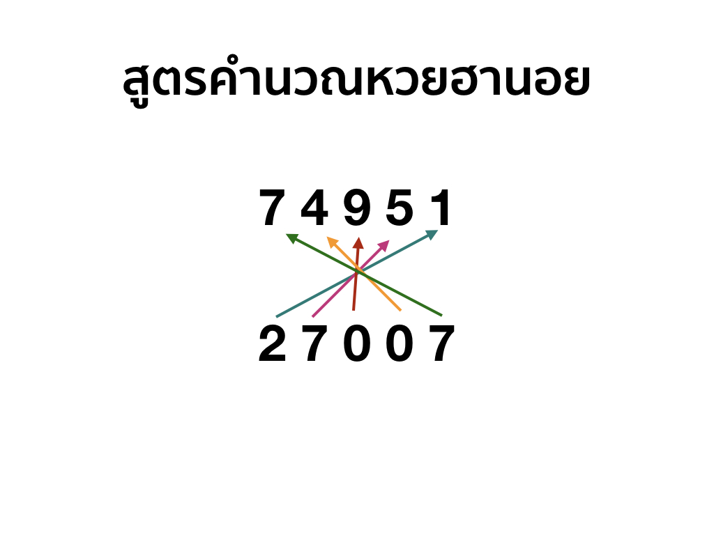 สูตรคำนวณหวยฮานอย