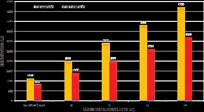 Photo: Vergleich des Wärmeverlusts über die Bodenplatte auf Erdreich zwischen 3D stationärer und instationärer Berechnung über die Heizperiode (November bis einschliesslich Februar). Es werden die Wärmeverluste bei der Standardgeometrie (10,4m x 8,7m) und einer Reihenhaustypologie verschiedener Länge (bis 50m) aufgezeigt