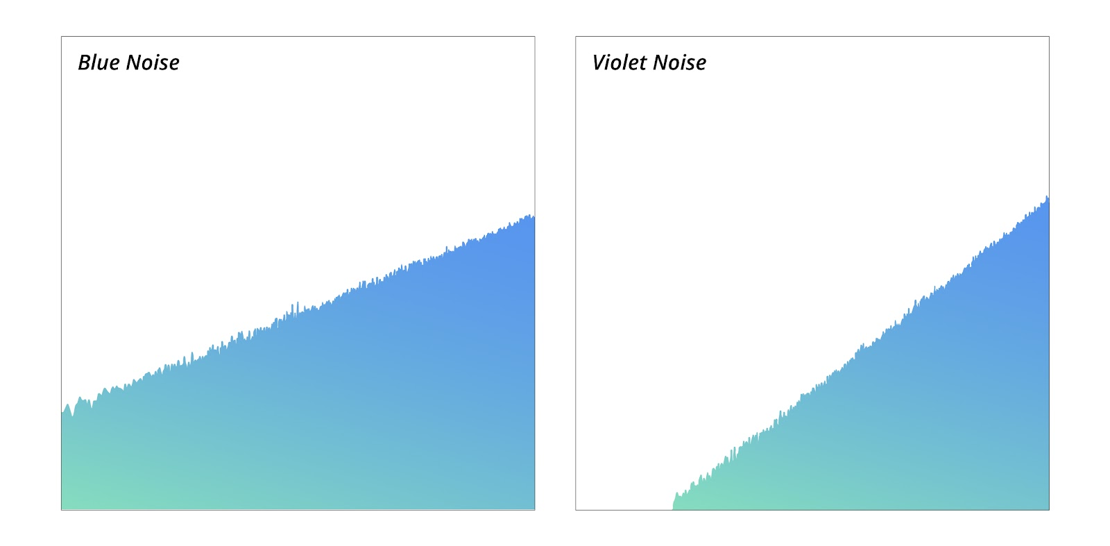 blue noise and violet noise image in comparison