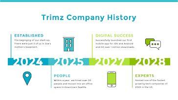 Trimz Company History - Presentation template