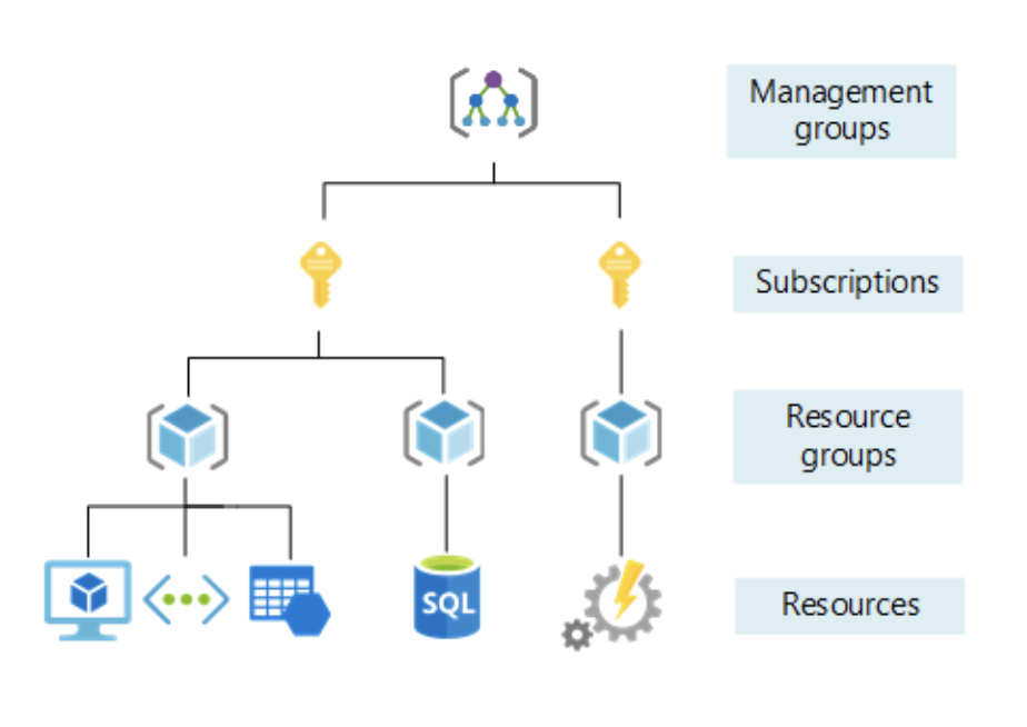 Azure Resource Groups