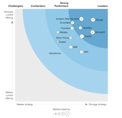 예: ... 부문 선두 제품으로 선정된 Google Cloud를 소개한 2019년 Gartner Magic Quadrant 보고서