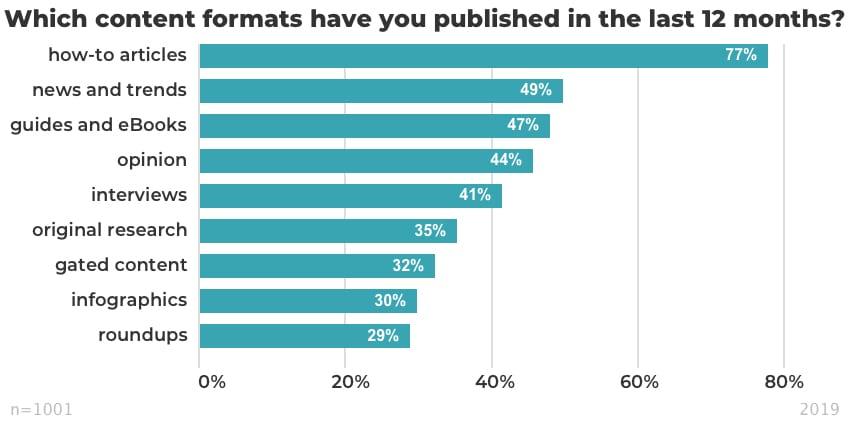 инфографика популярные форматы контента