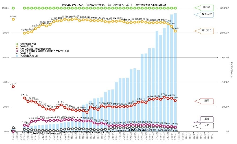 「新型コロナウィルス」感染状況の推移グラフ その2。