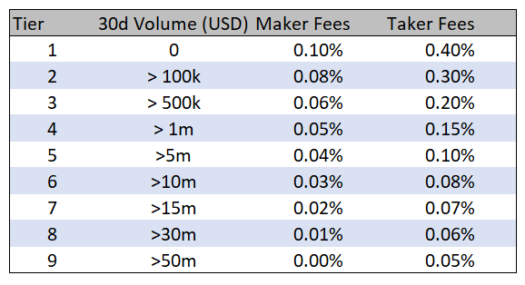 FTX.US makers and takers fees