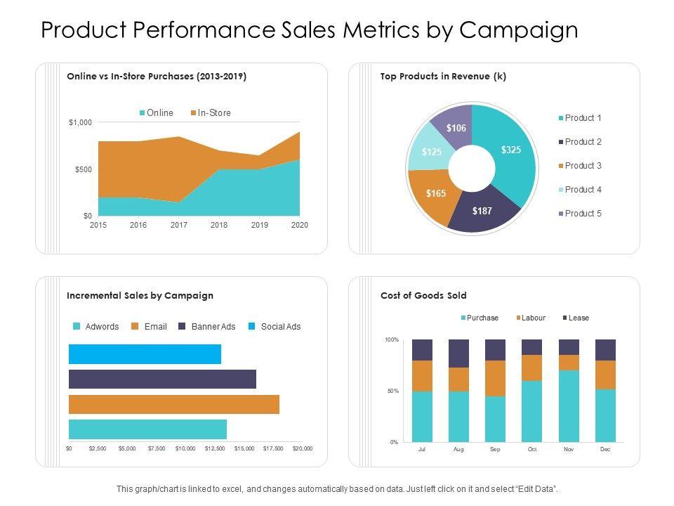 Product Performance Sales Metrics