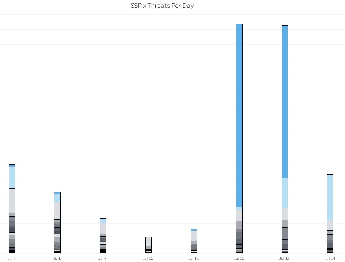 SSP threats per day